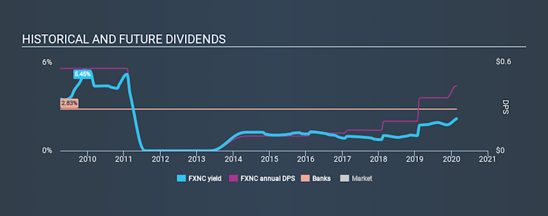 NasdaqCM:FXNC Historical Dividend Yield, February 22nd 2020
