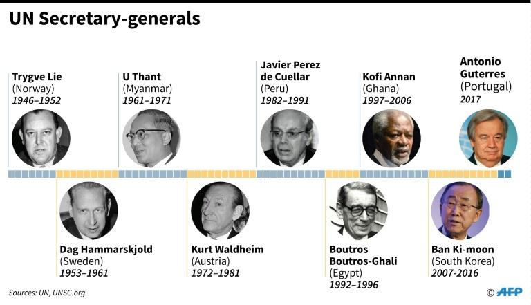 United Nations secretary generals since 1946