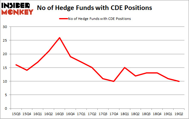 No of Hedge Funds with CDE Positions