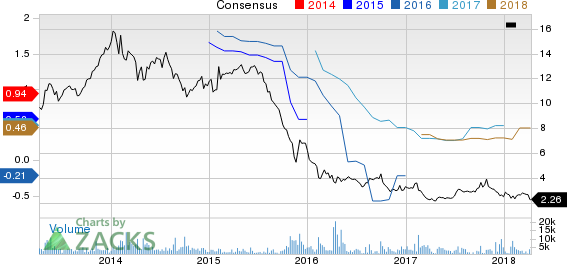 Och-Ziff Capital Management Group LLC Price and Consensus