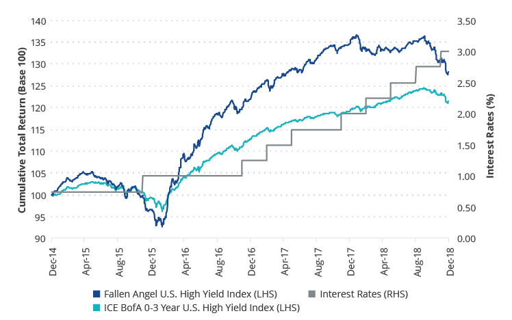Fallen Angels vs. Short Duration High Yield in a Rising Rate Environment – 2015-2018