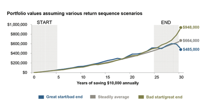 The risk is biggest for your portfolio when its value is the greatest. (JPMorgan)