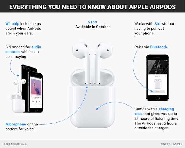 REVIEW: Apple's new AirPods are a mixed bag
