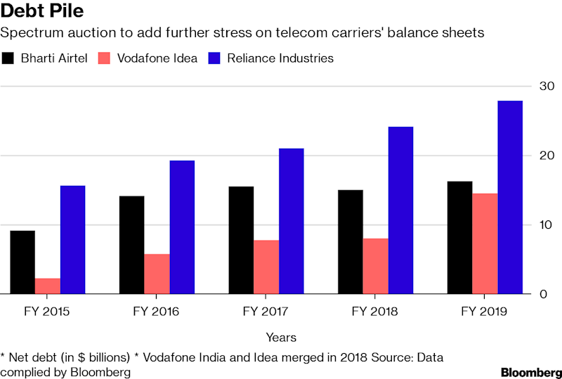 "(Bloomberg) -- After racking up $59 billion of net debt to survive a brutal war in the world's second-biggest phone-services market, some of India's billionaires are bracing for more as their next battle looms: 5G.India seeks to raise $84 billion this year from a sale of airwaves -- most of it for the new technology tipped to revolutionize connectivity. That's posing a conundrum for the carriers controlled by tycoons including Mukesh Ambani, Asia's wealthiest man. Investment would mean more borrowings, but the reward could be revenue streams never seen before.Operators may soon decide how much more pain they can endure for a high-speed wireless network that can offer better user experience in streaming, gaming and entertainment in a market where Netflix Inc. to Amazon.com Inc. are making inroads. With applications ranging from manufacturing to education and health care, 5G could be the catalyst for India's digital economy that has the potential to reach $1 trillion by 2025, according to a report by Deloitte.'Competitive Parity'""Any player missing on the 5G service offering is likely to see erosion of market share,"" said Alok Shende, a Mumbai-based principal analyst for telecom at Ascentius Insights. ""There's all the more case for maintaining competitive parity to remain in the game. Offering a forward path to customers is important.""Bharti Airtel Ltd. and Vodafone Idea Ltd., the two biggest carriers, didn't respond to request for comments on their 5G plans, while Ambani's Reliance Industries Ltd. said it won't comment on the spectrum auction.While 5G offers potential in augmented reality, virtual reality, connected cars, autonomous drones, smart homes and cities, the real promise for a country like India lies in rural areas, said Prashant Singhal, global head of telecommunications at Ernst & Young.The technology could address some of the basic challenges due to lack of infrastructure in health care and education. For instance, an experienced surgeon in a major urban hospital can advise an in-theater doctor in a small town to perform a surgery over a real-time 5G connection or a holographic image of a teacher could be beamed to a classroom in a village, he said.Most of Asia's largest wireless carriers are in the process testing 5G networks, with plans to introduce them commercially in 2020.World's FirstSouth Korea's SK Telecom Co. unveiled its 5G network for public use in April, calling it the world's first such full commercial roll out. China issued 5G licenses to its three main operators earlier this month, raising the prospect of services starting as early as this year. India plans to deploy its own next year.The immediate challenge in India would be the investment needed for the network, which the Telecom Regulatory Authority of India estimates could be as much as $70 billion. That amount will further dent the finances of operators that are in the midst of efforts to pare debt piled over the past decade.""Spectrum pricing is too expensive in India and the telecom companies will have further stress in their balance sheets if they wish to participate in the upcoming auction,"" Rajan Mathews, chief of Cellular Operators Association of India, the industry group representing the carriers, said in an interview Tuesday. ""But they have an option of buying at a later date.""Deferred PurchaseIn India, successive governments running chronic budget deficits have relied on airwave auctions to replenish their coffers. If authorities don't garner enough demand for the airwaves, they usually cut the price by as much as 40% in the subsequent round, according to Deepti Chaturvedi, an analyst at CLSA India Pvt. The preferred option may be to defer the purchase, she wrote in a note earlier this month.Despite a market with more than 1.1 billion subscribers, competition has driven data tariffs to less than a dollar for 1 GB -- the cheapest in the world. The monthly average revenue per mobile user is also among the lowest -- at about $2 -- compared with about $8 in China and at least $40 in the U.S.The environment got tougher after Ambani, 62, as part of his empire expansion, unleashed Reliance Jio Infocomm Ltd. in 2016 with free calls and even cheaper data. As a result, many incumbents retreated or merged. Reliance Communications Ltd., run by Ambani's younger brother, is now facing bankruptcy. The consolidation has left three non-state carriers still standing, from about 10 four years ago: Jio, Bharti Airtel and Vodafone Idea.Bruised by Jio, which rolled out its network aggressively to acquire more than 300 million customers within three years, billionaire Sunil Mittal's Bharti Airtel has run up a net debt of about $16 billion, while shoring up profits with one-time gains for at least four quarters in a row.Vodafone Idea, India's largest carrier by users after Vodafone Group Plc's local unit merged with tycoon Kumar Mangalam Birla's Idea Cellular Ltd., has reported losses in every quarter since the deal was announced in 2017. Both Bharti Airtel and Vodafone Idea top the list of Asian peers with highest borrowings, according to data compiled by Bloomberg.However, unlisted Jio thrived, supported by the deep pockets of Ambani's energy-to-retail conglomerate that has spent more than $36 billion to build the telecom unit. But the group's net debt of almost $28 billion is also backed by cash and equivalents of $11.3 billion. In January, Ambani, said in a speech that his network is ""fully 5G ready,"" signaling spending will be relatively less.Globally, 5G spectrum auctions have witnessed ""robust"" participation, said Ernst & Young's Singhal. Germany raised 6.55 billion euros ($7.3 billion) this month, more than the government's highest estimate of 5 billion euros, while Italy got $7.6 billion last year, more than twice what authorities expected. If that trend is any indication, India's auction may well turn out to be a success.""The prognosis for 5G in India is positive given the growing appetite for data, increasing digital transformation and the need to quickly adopt new technologies,"" said Singhal. ""It has the potential to transform lives and play a key role in socio-economic development.""\--With assistance from Santosh Kumar and Dave McCombs.To contact the reporter on this story: P R Sanjai in Mumbai at psanjai@bloomberg.netTo contact the editors responsible for this story: Sam Nagarajan at samnagarajan@bloomberg.net, Bhuma ShrivastavaFor more articles like this, please visit us at bloomberg.com©2019 Bloomberg L.P."