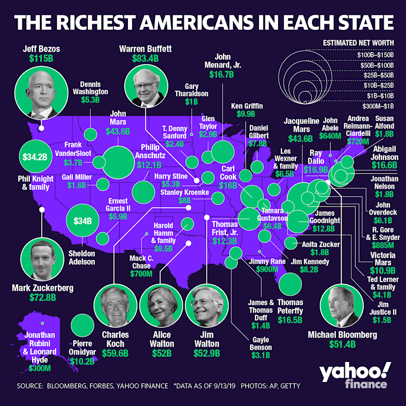 Jeff Bezos is the richest person in the state of Washington and in the country overall. (Graphic: David Foster/Yahoo Finance)