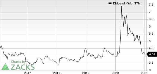Bank Of Montreal Dividend Yield (TTM)