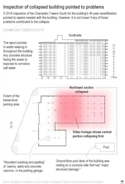 PHOTO: A graphic shows where an earlier report uncovered cracking and spalling of concrete columns, beams and walls at the condominium tower that collapsed in Surfside, Fla. (AP)