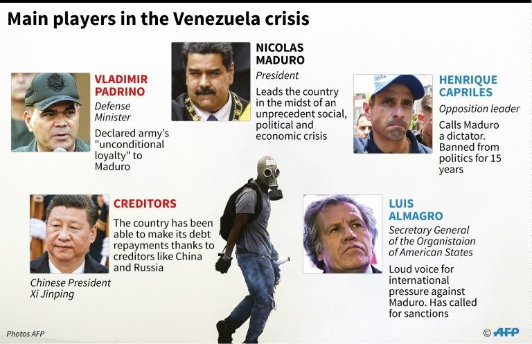 Main players in the Venezuela crisis