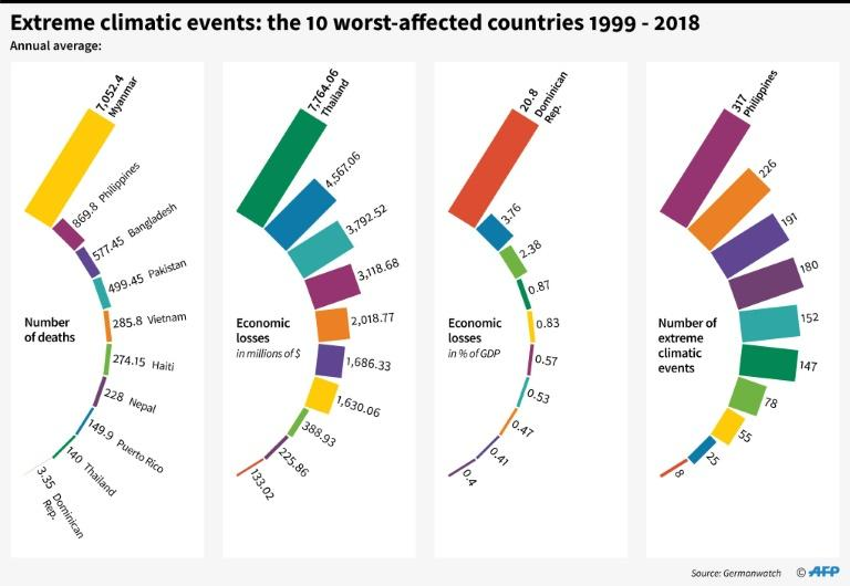 Countries and territories the worst affeced by extreme climatic events (AFP Photo/Simon MALFATTO)