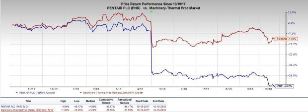 Pentair's (PNR) third-quarter 2018 results likely to be affected by tariffs, elevated costs and foreign exchange volatility despite focus on investments.