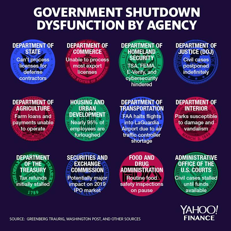 The government shutdown affected agencies in various ways. (Graphic: David Foster/Yahoo Finance)
