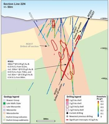 Figure 5. Schematic cross section of RC631 showing Newcrest and Imperial drill holes and Newcrest intercepts (drill intercepts have been reported in Appendix 2 of this report, and in prior Newcrest exploration releases) 1g/t Au, 2g/t Au, 1g/t AuEq and 2g/t AuEq shell projections generated from Leapfrog model. Due to window size (+/- 50m) and section orientation (150˚) hole (CNW Group/Newcrest Mining Limited)