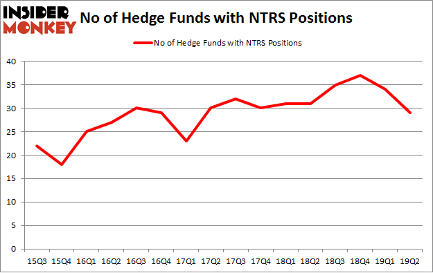 No of Hedge Funds with NTRS Positions