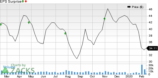 BorgWarner Inc. Price and EPS Surprise