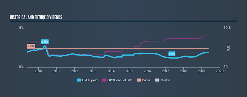 NasdaqCM:OPOF Historical Dividend Yield, May 17th 2019