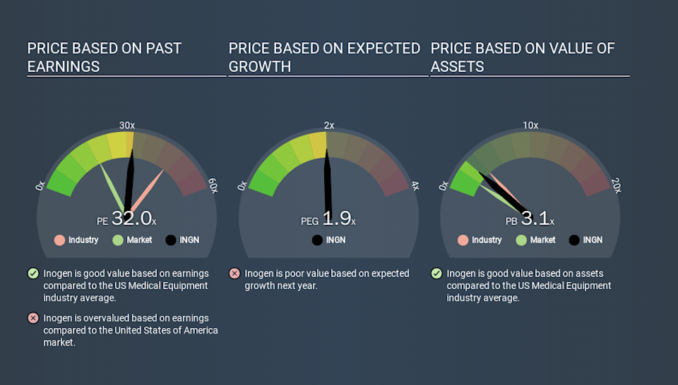 NasdaqGS:INGN Price Estimation Relative to Market, January 14th 2020