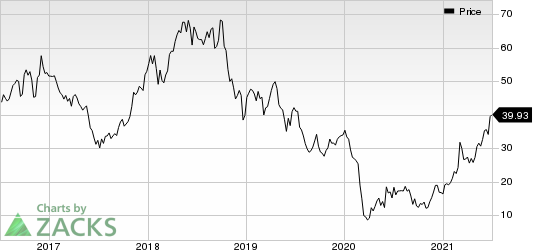 Continental Resources, Inc. Price