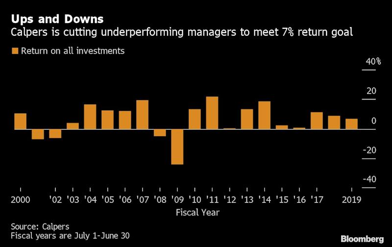 Calpers Drops Most 'Emerging' Equity Managers as Returns Lag