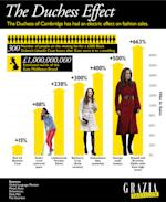 Kate Middleton's Style By Numbers: The Duchess Effect Infographic