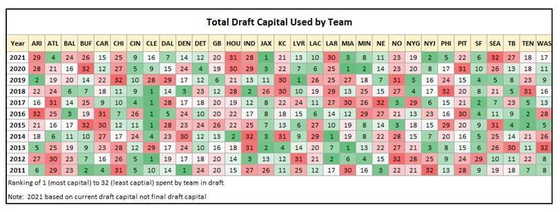 Total Draft Capital Used By Teams
