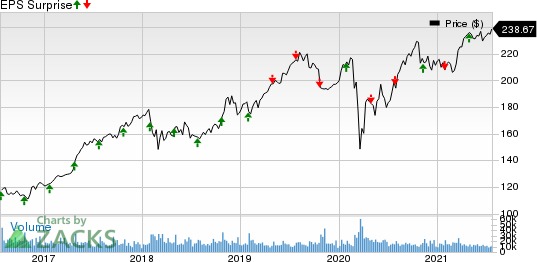 McDonalds Corporation Price and EPS Surprise