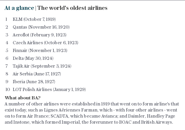 At a glance | The world's oldest airlines