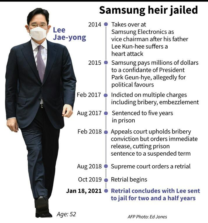Samsung heir on trial