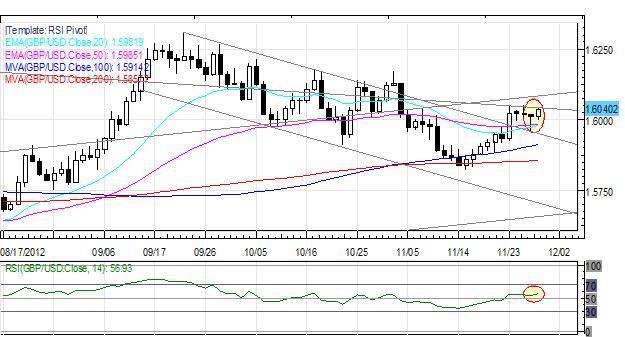 Forex_Euro_Rally_Continues_as_European_US_Fiscal_Cliff_Sentiment_Improves_fx_news_currency_trading_technical_analysis_body_Picture_4.png, Forex: Euro Rally Continues as European, US Fiscal Cliff Sentiment Improves