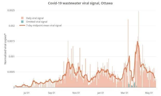 A graph showing coronavirus levels in Ottawa's wastewater, which peaked in early April, steadily declined for about a month and has declined more slowly in May. This measure gives a different idea of spread because it doesn't rely on testing.