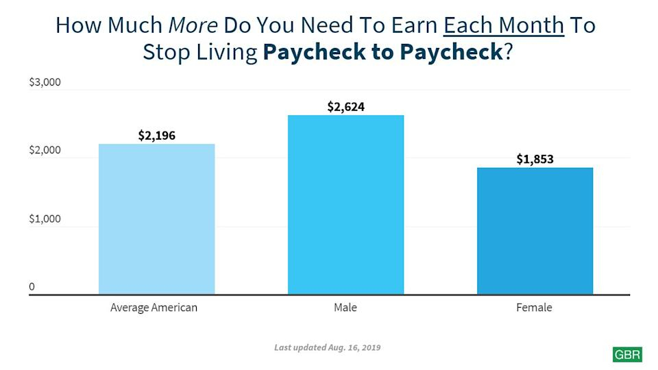 vertical bar chart how much average american needs to stop living paycheck to paycheck