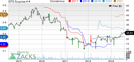Under Armour, Inc. Price, Consensus and EPS Surprise