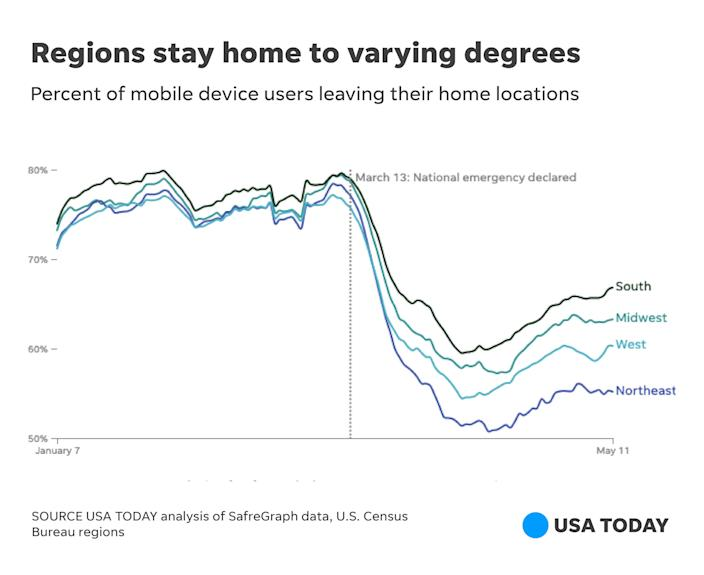 The West and East coasts are staying home more often than the rest of the nation, data analyzed by USA TODAY shows.