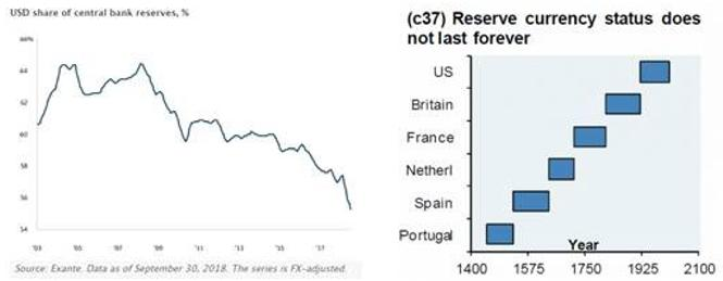 Reserve Currency