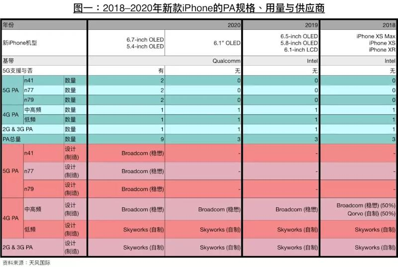 2020 iPhone XS Max will get bigger display