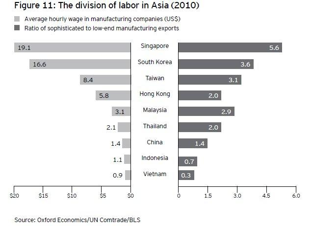 Singapore pays highest wages for manufacturing workers in Asia
