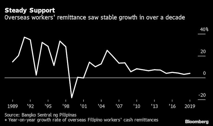 Job Losses Drain Overseas Money That Helps Fuel the Philippines