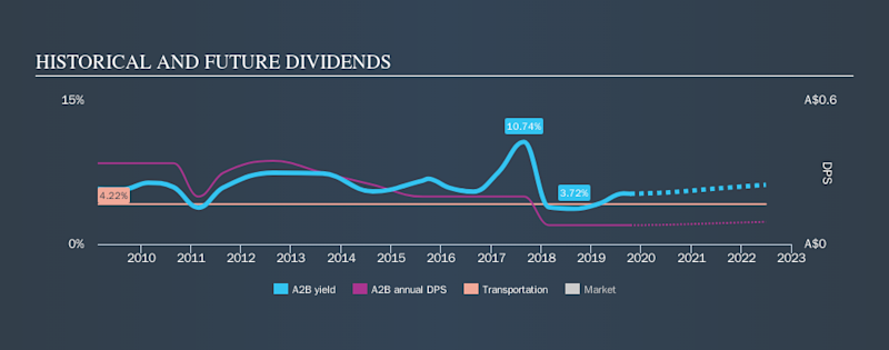 ASX:A2B Historical Dividend Yield, October 15th 2019