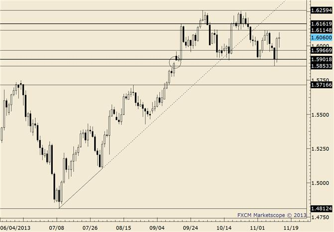 eliottWaves_gbp-usd_body_gbpusd.png, GBP/USD Setup for a Dip then a Rip