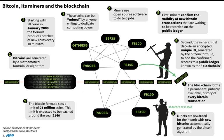 Main points on the bitcoin blockchain and how the cryptocurrency is 'mined'