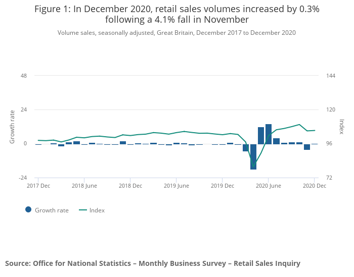 Retail sales were largely flat in December. Photo: ONS