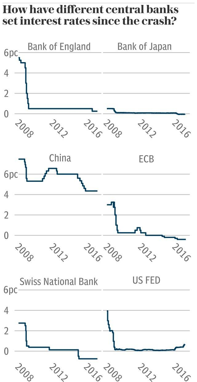 Central Banks' interest rates - small multiples