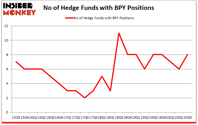 Is BPY A Good Stock To Buy?