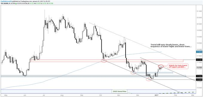Silver Price Action Looks Corrective; Resistance Right Here, Right Now