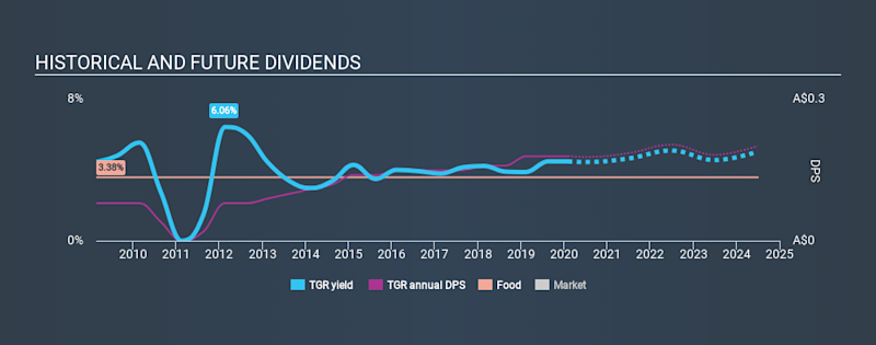 ASX:TGR Historical Dividend Yield, February 5th 2020