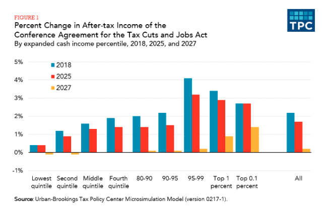 """(via the <a href=""""https://ec.yimg.com/ec?url=http%3a%2f%2fwww.taxpolicycenter.org%2fpublications%2fdistributional-analysis-conference-agreement-tax-cuts-and-jobs-act%2ffull%26quot%3b&t=1529289428&sig=iQviwZnujt7jfALMRcF4Kg--~D rel=""""nofollow noopener"""" target=""""_blank"""" data-ylk=""""slk:Tax Policy Center"""" class=""""link rapid-noclick-resp"""">Tax Policy Center</a>)"""
