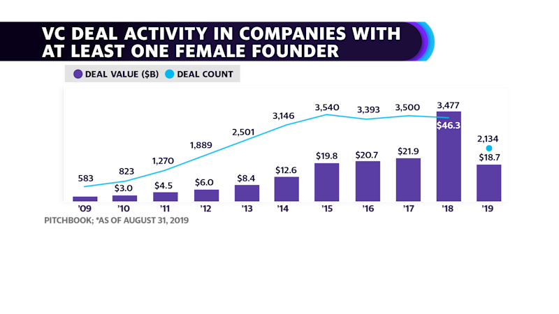 VC deal activity in companies with at least one female founder doubled last year compared to 2017.