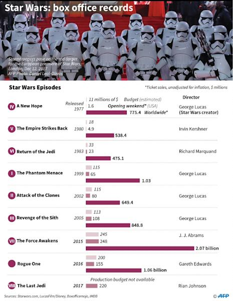 Factfile on the Star Wars franchise, including ticket sales for all films