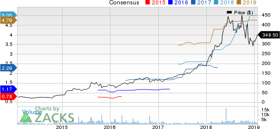 ABIOMED, Inc. Price and Consensus