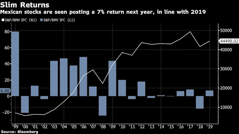 Mexican Stocks Will Lag Latam Peers in 2020 Amid Sluggish Growth