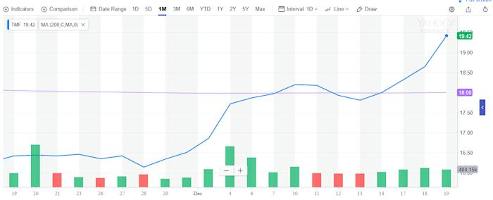 Leveraged Treasury Bull ETF Gains Following Rate Decision 1